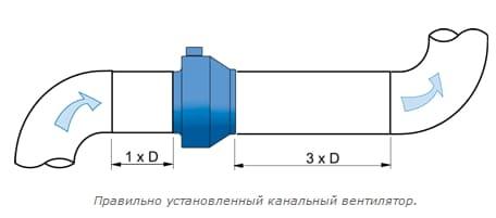 Использование канальных вентиляторов - Климатека Пермь