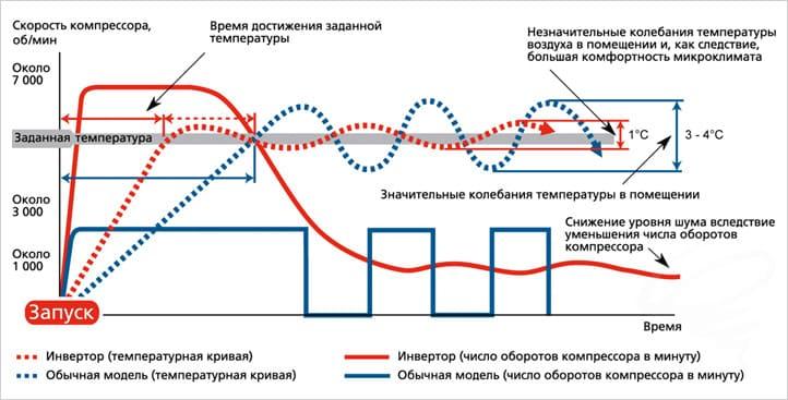 Инверторные сплит-системы - Климатека Пермь